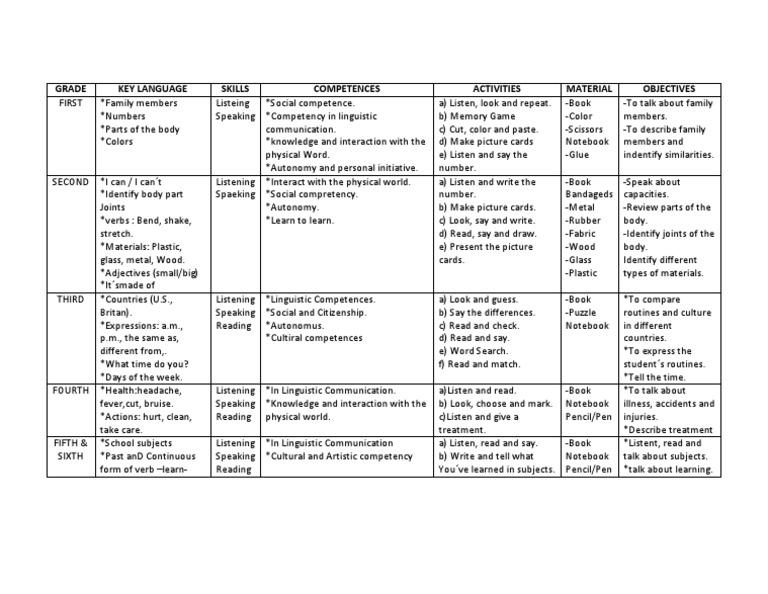 Grade Key Language Skills Competences Activities Material