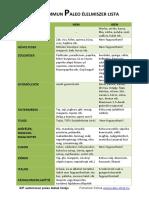 Aip Autoimmun Paleo Protokoll Elelmiszer Lista