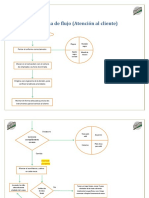 Diagrama de Flujo (Atención Al Cliente)