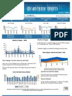 August 2010 - Bethesda 20816 Market Stats