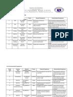 TLE List of Contextualized Competencies