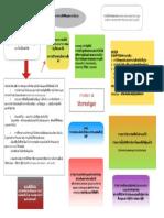 Stereotype Mindmap PDF