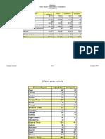 Immissioni in ruolo -Disponibilità e contingente docenti e personale educativo  2010/2011