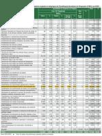 +++Acidente por ocupação no Brasil (2010)