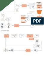 Cash Disbursement Organizational Scope