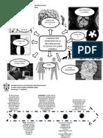 HISTORIA DE LA NEUROSICOLOGIA Y FACTORES QUE INFLUYEN EN LA NEUROREHABILITACION