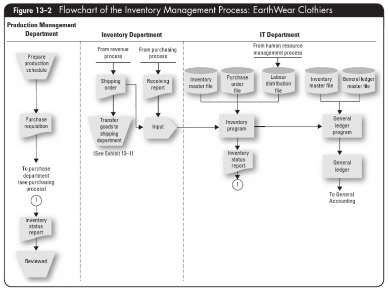 Flowchart Of The Inventory Management Inventory Computer File