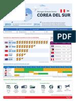 Manfos Frescos a Corea Infografia