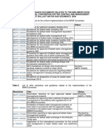Compilation of Relevant Guidelines and Guidance Documents