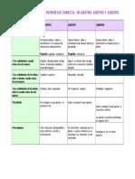 COMPARACIÓN  PATRONES DE CONDUCTA ASERTIVO AGRESIVO PASIVO.doc