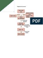Diagrama de Proceso 4