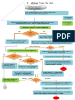 Admission Process Flow Chart