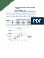 calculos de Coeficientes de Descarga