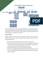 Struktur Organisasi Pemerintah Republik Indonesia