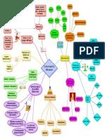 Comunicación y Motivación mapa mental