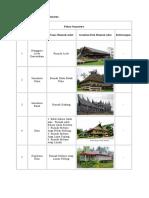 Daftar Rumah Adat Di Indonesia