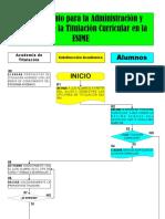 Diagrama Titulaci_n Curricular ESIME