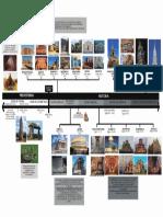 LINEA DE TIEMPO HISTORIA II GRUPO.pdf