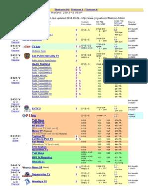 Thaicom 5 frequency list as august 2017   Somalia