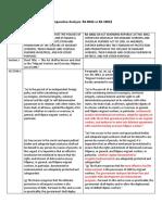 Comparative Analysis RA 8042 vs RA 10022.docx
