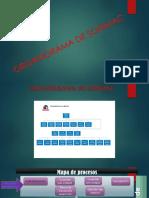 ORGANIGRAMA-sodimac.pptx