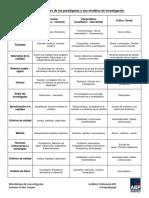Cuadro Comparativo de Los Paradigmas y Sus Modelos de Investigación
