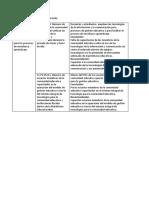 Conclusiones y Recomedaciones PEI Tics