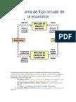 El diagrama de flujo circular de la economía.docx