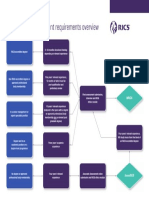 Membership Assessment Requirements Overview