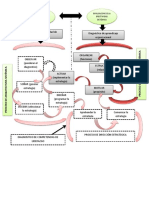 Proceso de Arquitectura Sistemica