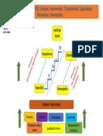 PPT Relación Entre El Perfil Del Egreso , Competencia Capacidad Estandar Desempeño