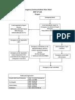 Emergency Communication flowchart 103.docx