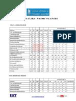 State Wise vacancy list - IBPS Clerk 2017.pdf