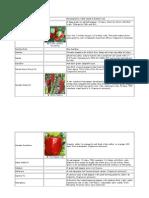 Chilli Varieties