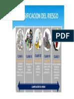 Clasificaicion Del Riesgo