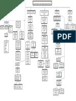 Mapa Conceptual Arquitectura Del Software