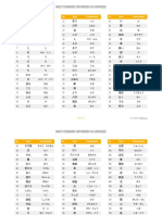 Most Common 500 Words in Japanese