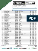 XC WM Elite Herren Results