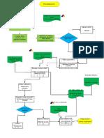 Diagrama de Flujo Ecológico 2