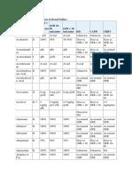 Brenner Adjustment Dose