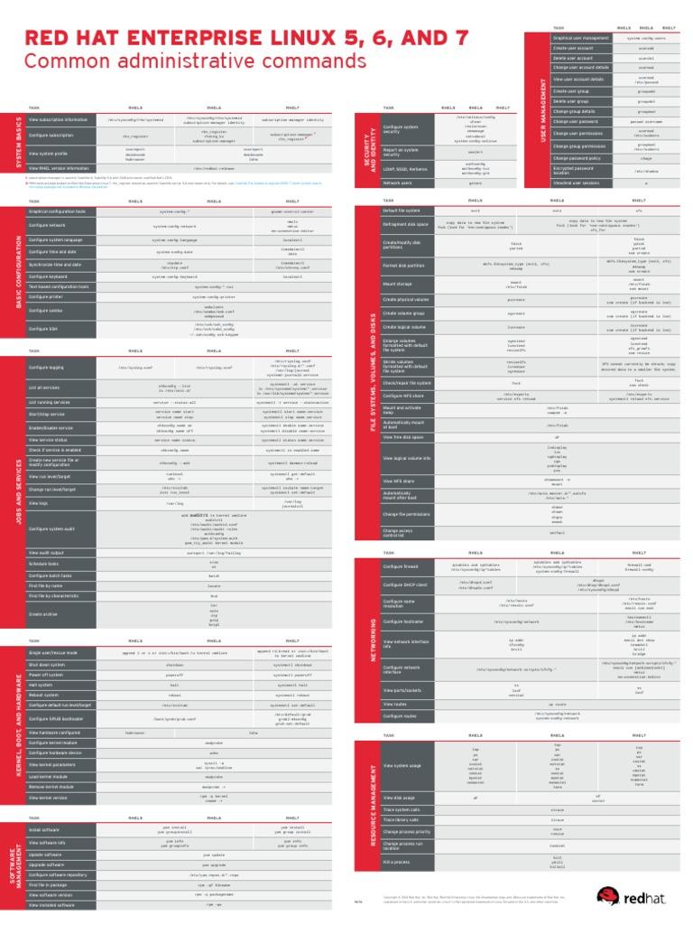 Red Hat Linux Commands List Pdf