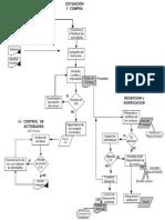 Diagrama de Flujo - Compras