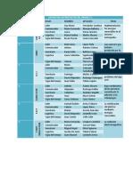 Listado de los proyectos del grado 7, 2017