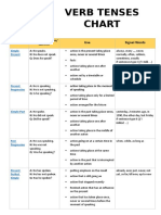Table of Tenses