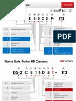 Hikvision Analog & IP Camera Name Rules