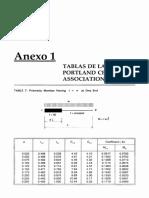 Tablas de La Portland Cement Association