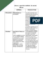 Tabel de Încadrare a Operelor Studiate În Curent Literar