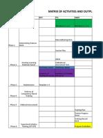 Matrix of Activities Tm