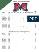 Boyd Career Scoring Leaders