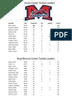 Boyd Career Tackles Leaders